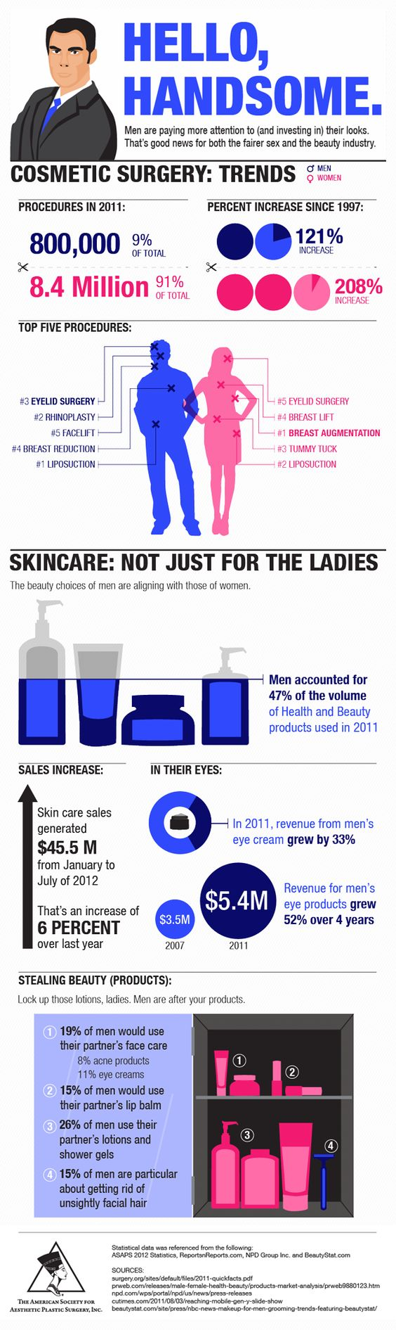 Daddy Makeover infographic